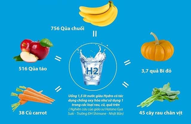 Lợi ích của nước Hydrogen, nước ion kiềm với cơ thể